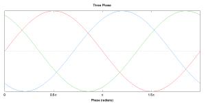 threephase