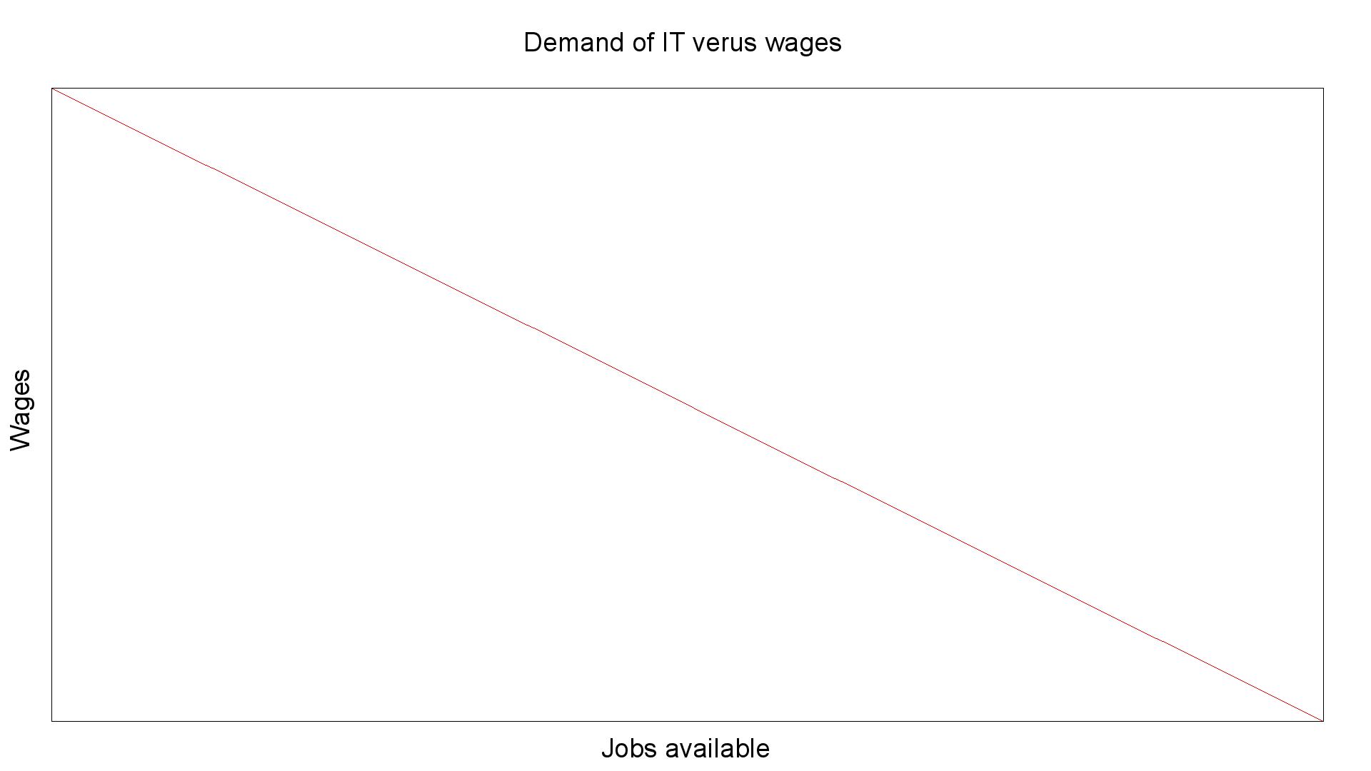 company-demand