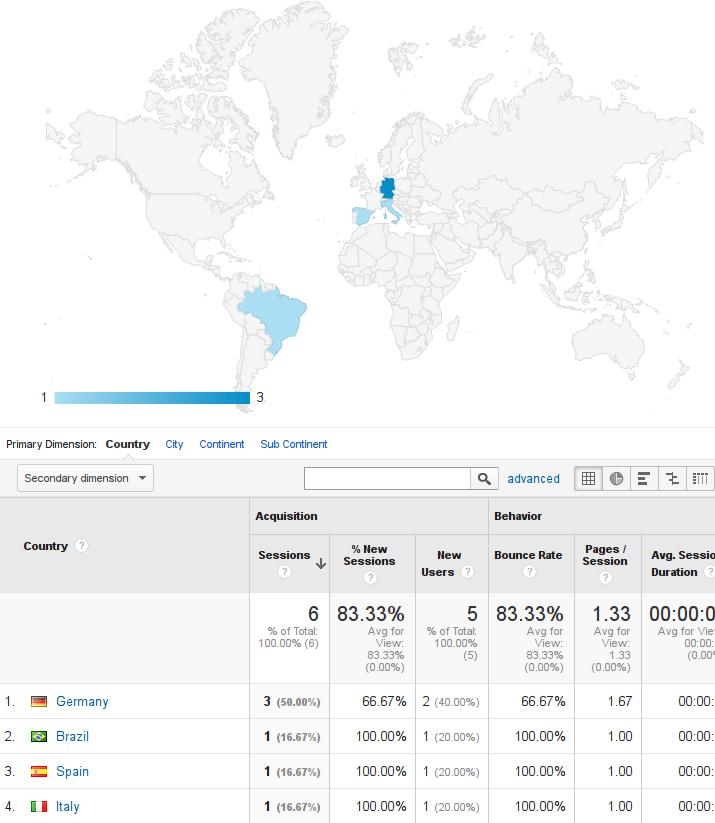 analytics-location